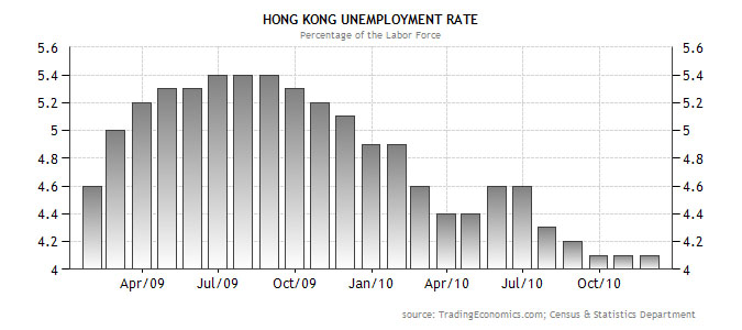 youth unemployment in hong kong In hong kong, social enterprises and ngos, such as the hong kong federation of youth groups, are also contracted by the government to provide employment services related to self-employment of young people, through offering financial support, administrative support, mentorship, facilities, and networking with relevant organizations.