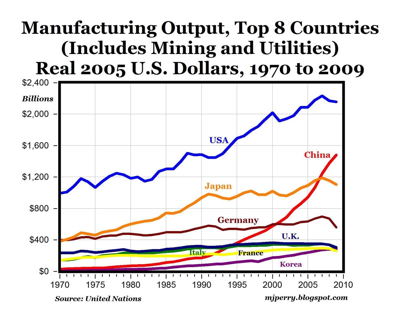 america's economy today essays
