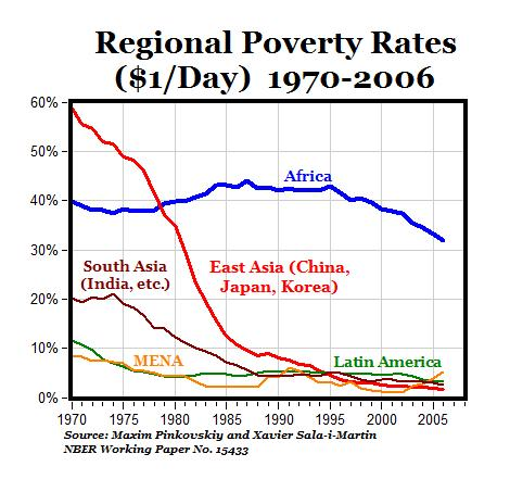 income inequality reduction in south africa Poverty and inequality dynamics in south africa: post-apartheid  best translates into a reduction of the inter-group income gap when the racial wage gap narrows.